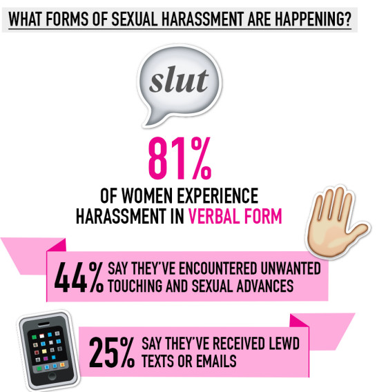 Sexual Harassment Statistics 2017